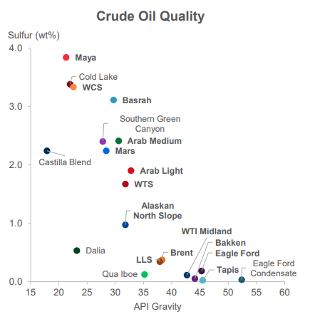 Oil  The United States has become self-sufficient, but they