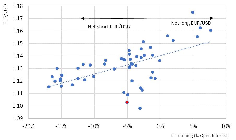 EUR vs. USD