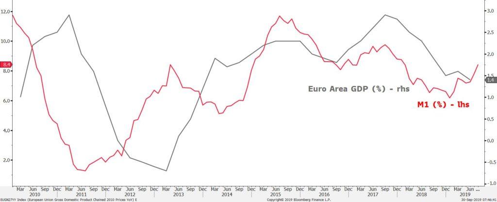 PIB euro