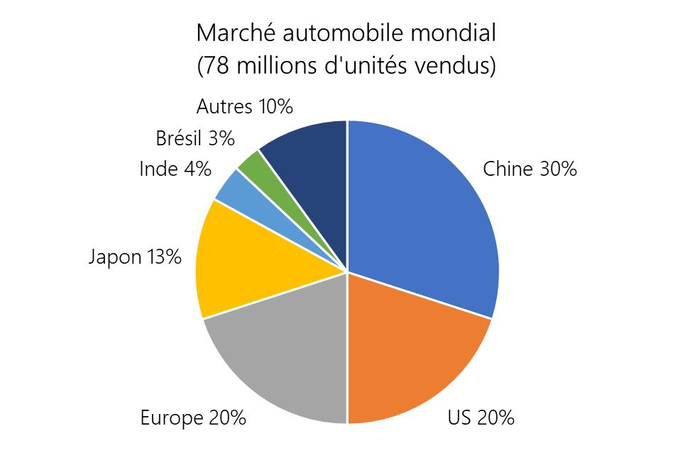 Marché automobile mondial