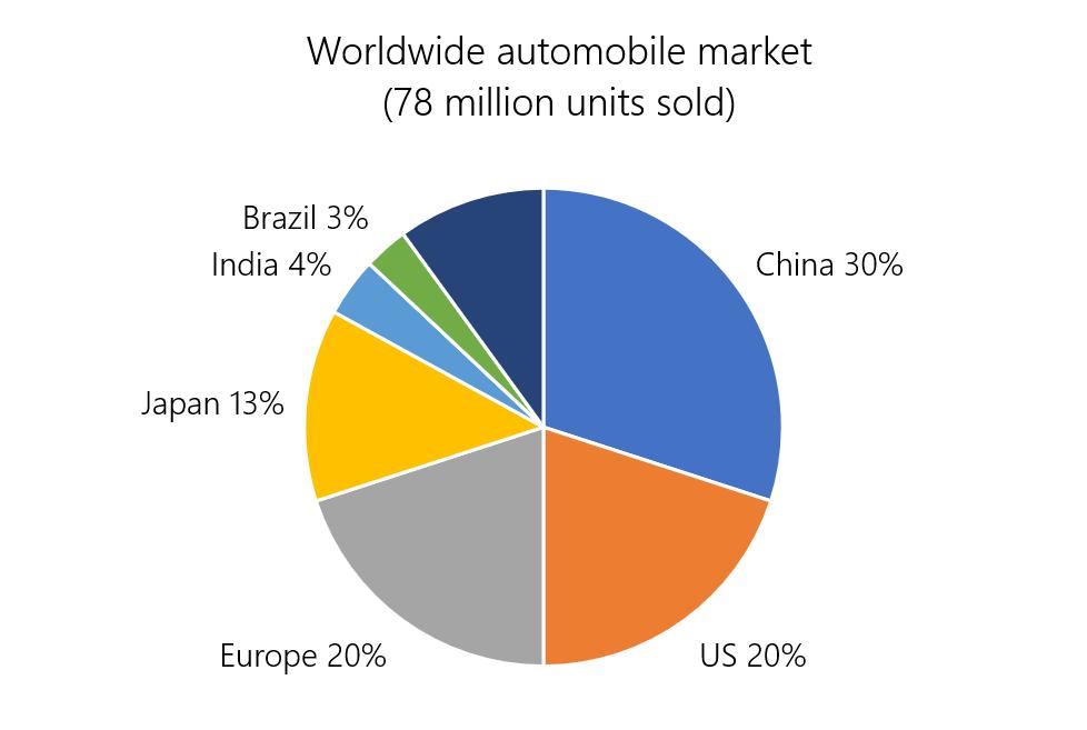 Worldwide automobile market