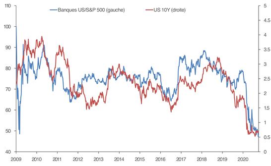 Banques US